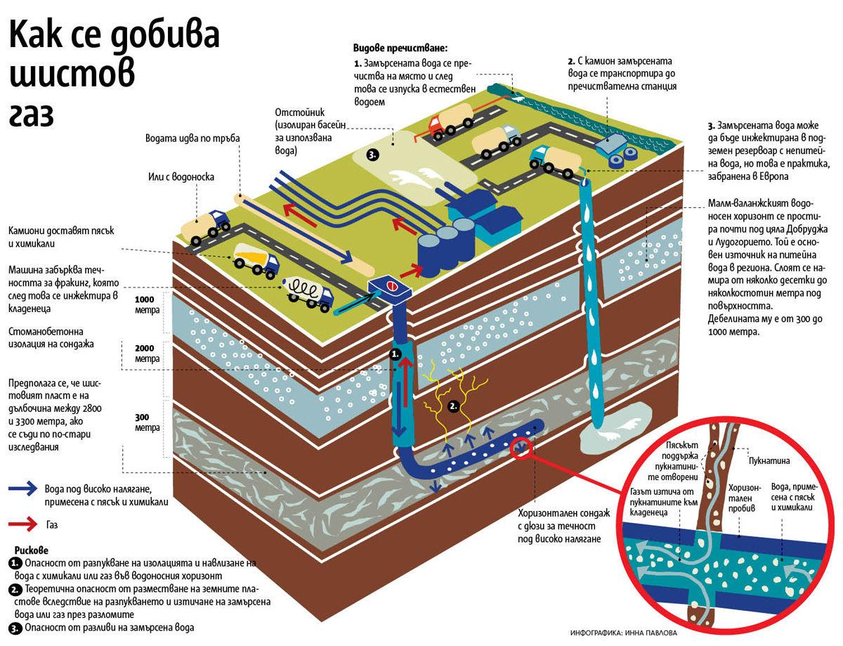 Елена Поптодорова: Защо обществото в България е чувствително по темата? Кое направи народа ни силно съмняващ се и негативно настроен към шистовия газ? Кой е заявил, че технологията, по която се добива горивото е вредна?