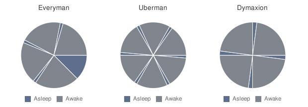 здравословен сън