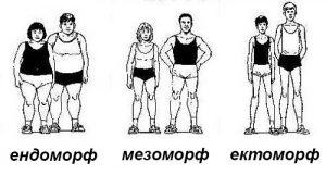 тип тяло