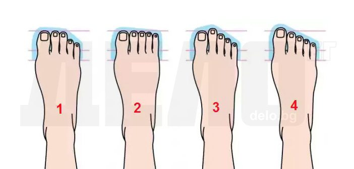 характер според пръстите на краката