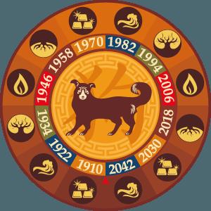жълто земно куче